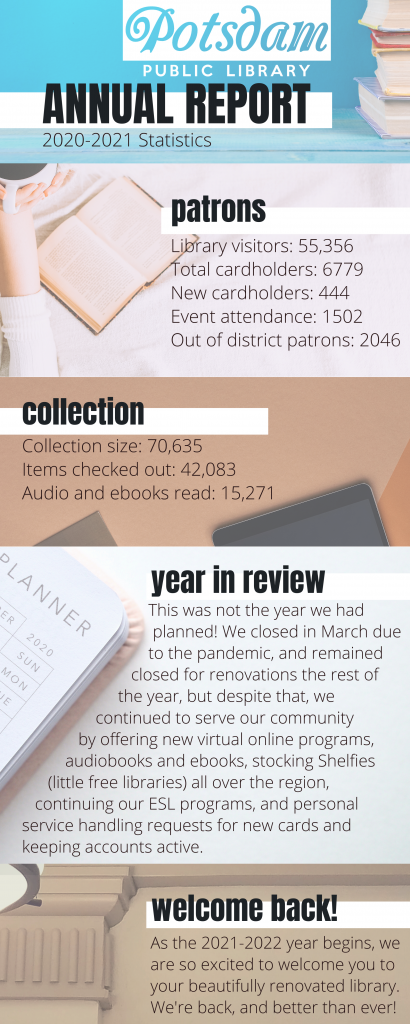 Potsdam Public Library Annual Report 2020-2021 Statistics, patrons, library visitors, 55356, total cardholders, 6779, new cardholders, 444, event attendance, 1502, out of district patrons, 2046, collection, collection size, 70635, items checked out, 42083, audio and ebooks read, 15271, year in review, This was not the year we had planned! We closed in March due to the pandemic, and remained closed for renovations the rest of the year, but despite that, we continued to serve our community by offering new virtual online programs, audiobooks and ebooks, stocking Shelfies (little free libraries) all over the region, continuing our ESL programs, and personal service handling requests for new cards and keeping accounts active. welcome back, As the 2021-2022 year begins, we are so excited to welcome you to your beautifully renovated library. We're back, and better than ever!